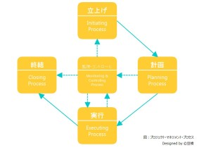 management_process