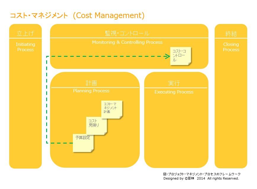 cost_management_framework