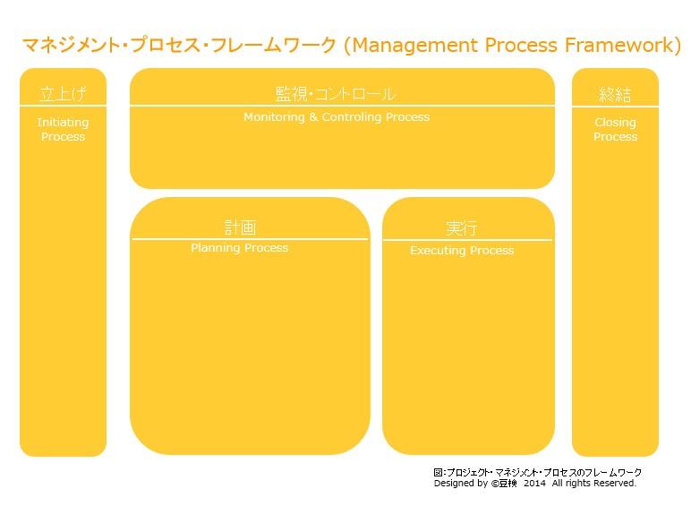 process_framework