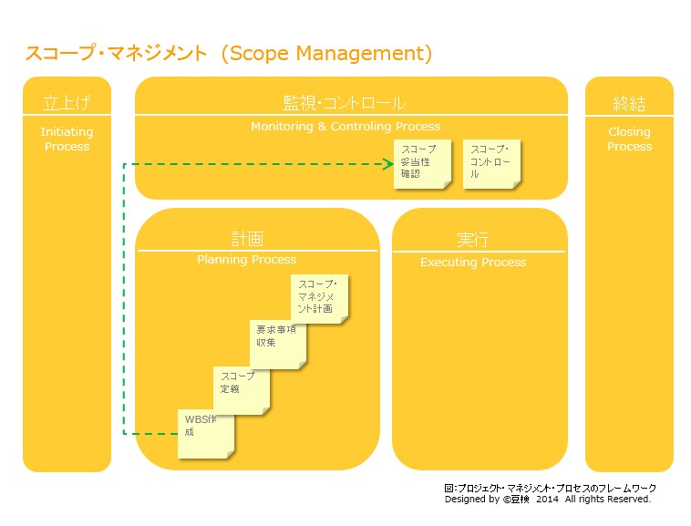 scope_management_framework