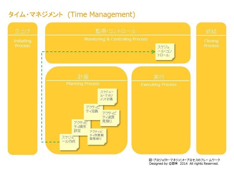 time_management_framework