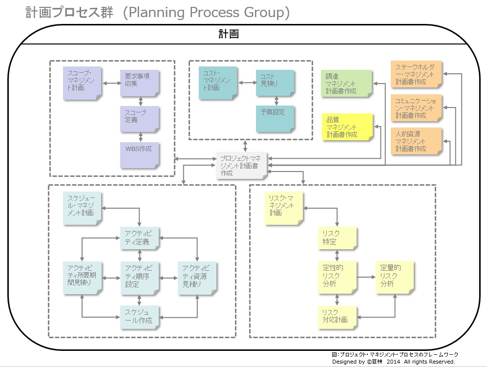 project_management_matome(W)
